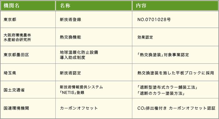 官公庁による登録認定