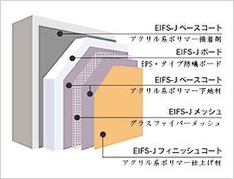 EIFS-Jシステム構成